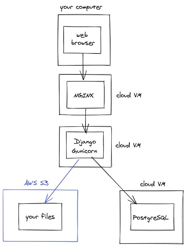 nginx external setup