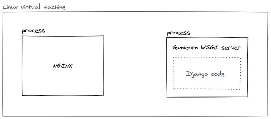 nginx as a separate process