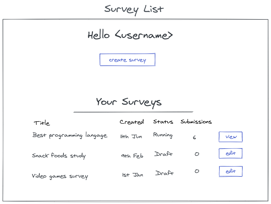 survey list