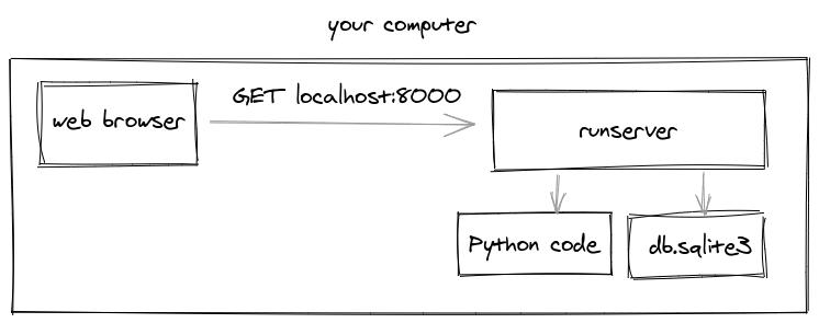 runserver http