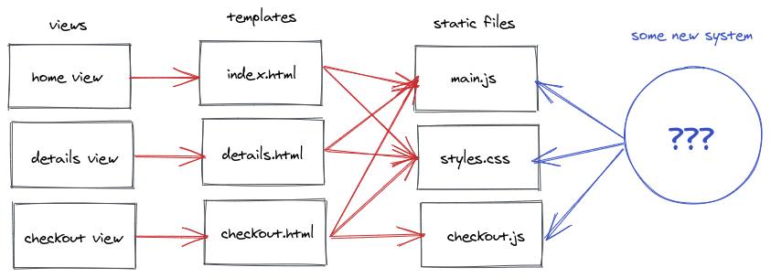views and static files plus mystery system